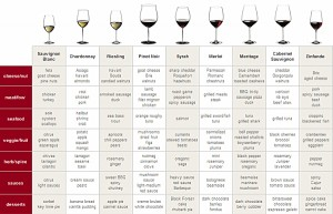 https://winemerchant.files.wordpress.com/2010/02/food-wine-pairing-chart.jpg